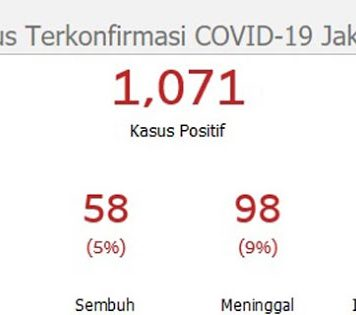 Di Jakarta Sudah 1.071 Orang Terjangkit Covid-19, 98 Meninggal Dunia