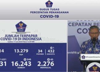 Tambahan Kasus Positif Corona Hari Ini 1.031 Orang, 540 Pasien Berhasil Sembuh