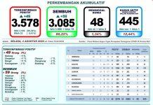 Update Kasus Covid-19 Di Provinsi Bali, Yang Sembuh Bertambah 59 Orang