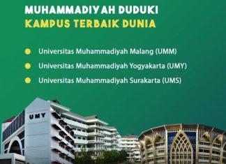 Tiga PTM Tempati 10 Besar Universitas Terbaik Dunia Versi UniRank, Unmuh Malang Urutan Pertama