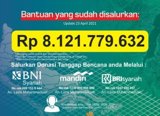 Muhammadiyah Sudah Salurkan Dana 8 Milyar Lebih untuk Tanggap Bencana
