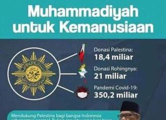 Lazismu Himpun Donasi Palestina Tembus 23 M, Ke Mana Larinya? Begini Tanggapan Muhammadiyah