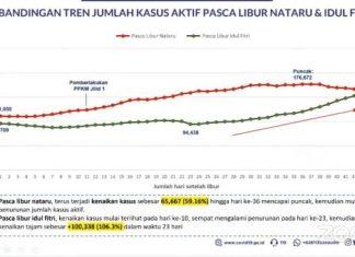 Tembus Rekor! Kasus Aktif COVID-19 Indonesia Ada di Puncak Baru