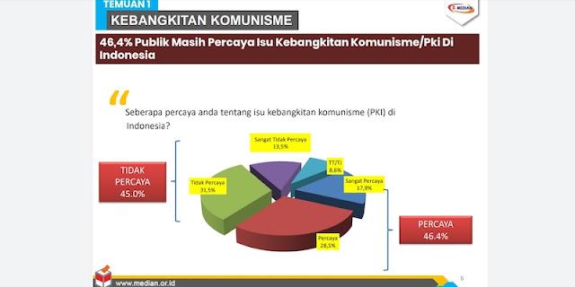 Survei Membuktikan Mayoritas Rakyat Indonesia Masih Yakin Komunis Bangkit